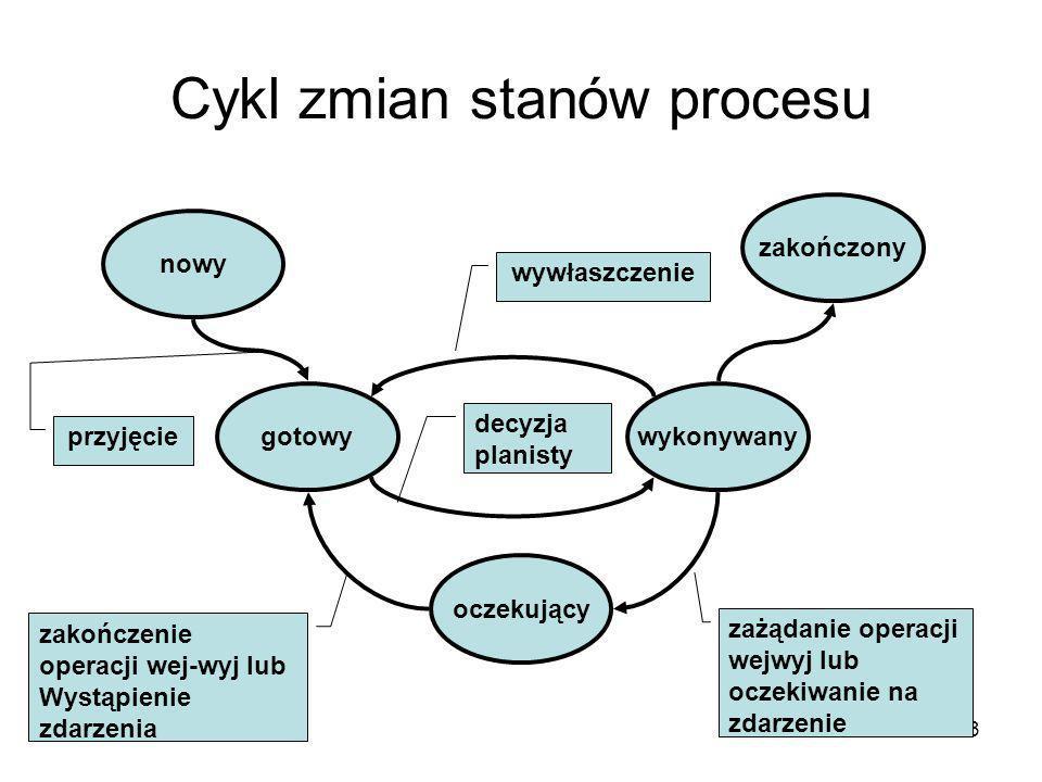 Cykl zmian stanów procesu