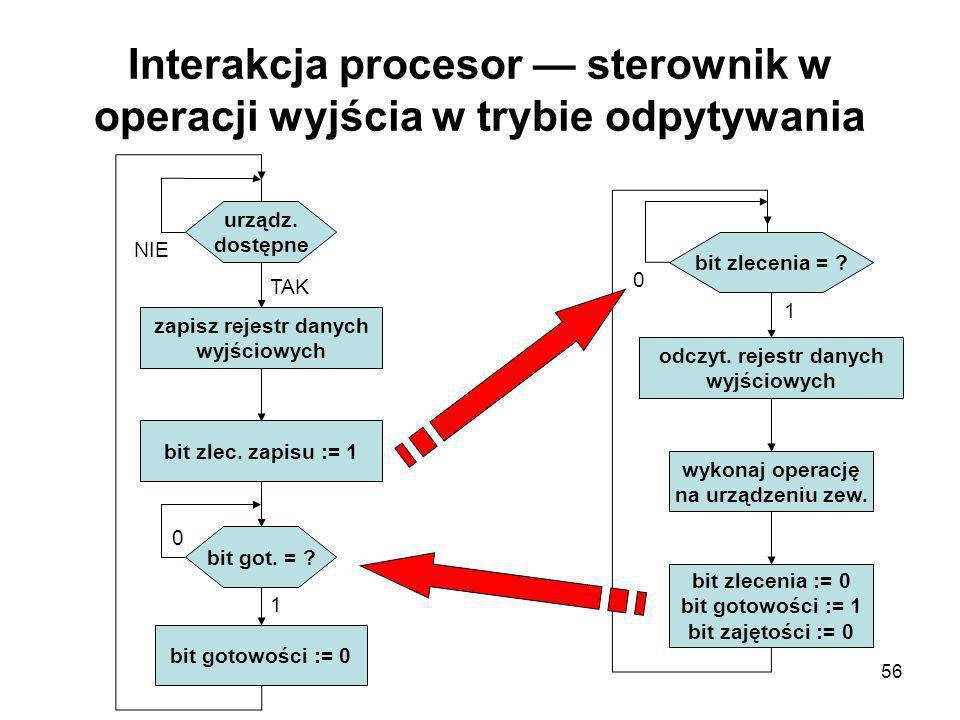 Interakcja procesor — sterownik w operacji wyjścia w trybie odpytywania