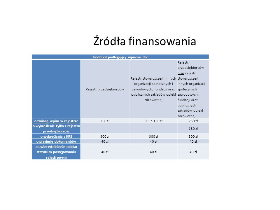 Źródła finansowania Podmiot podlegający wpisowi do: