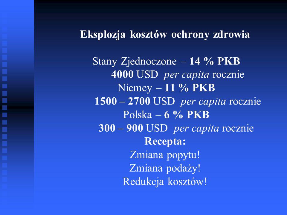 Eksplozja kosztów ochrony zdrowia Stany Zjednoczone – 14 % PKB 4000 USD per capita rocznie Niemcy – 11 % PKB 1500 – 2700 USD per capita rocznie Polska – 6 % PKB 300 – 900 USD per capita rocznie Recepta: Zmiana popytu.