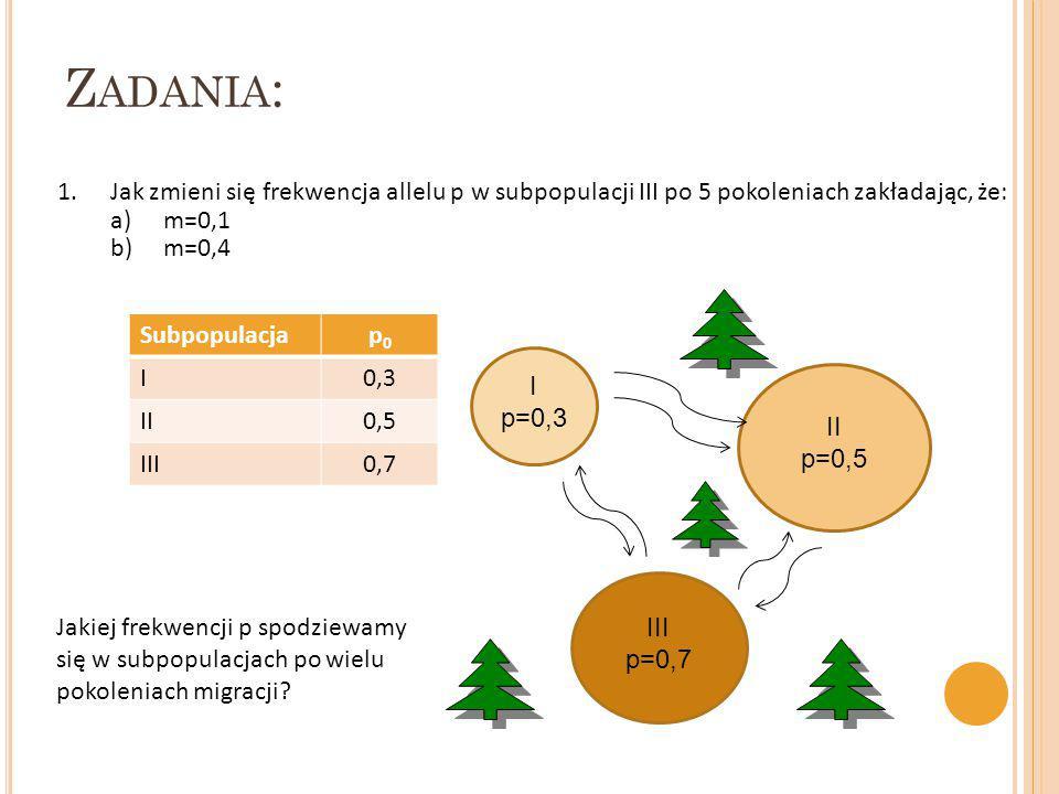 Zadania: Jak zmieni się frekwencja allelu p w subpopulacji III po 5 pokoleniach zakładając, że: m=0,1.