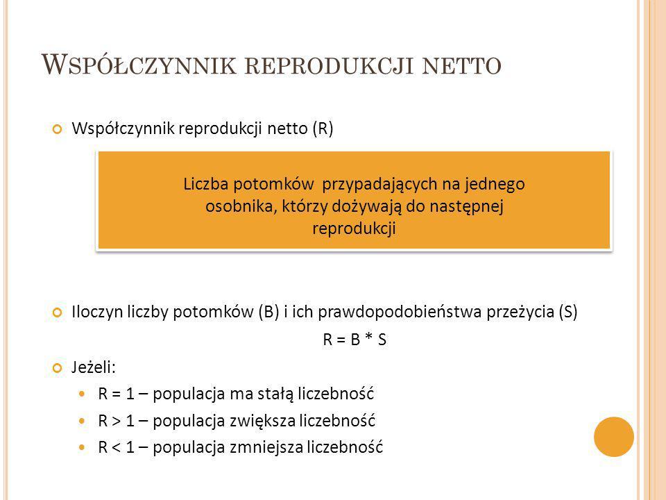 Współczynnik reprodukcji netto