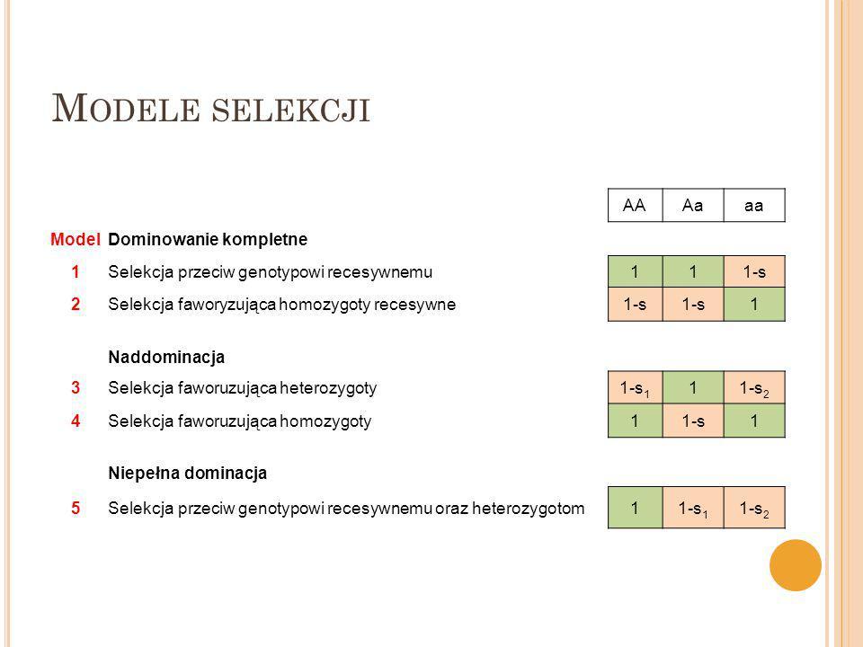 Modele selekcji AA Aa aa Model Dominowanie kompletne 1