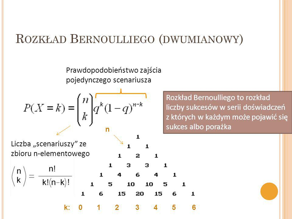 Rozkład Bernoulliego (dwumianowy)