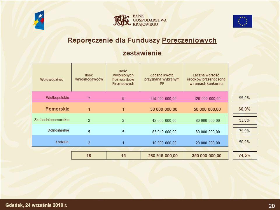 Reporęczenie dla Funduszy Poręczeniowych zestawienie