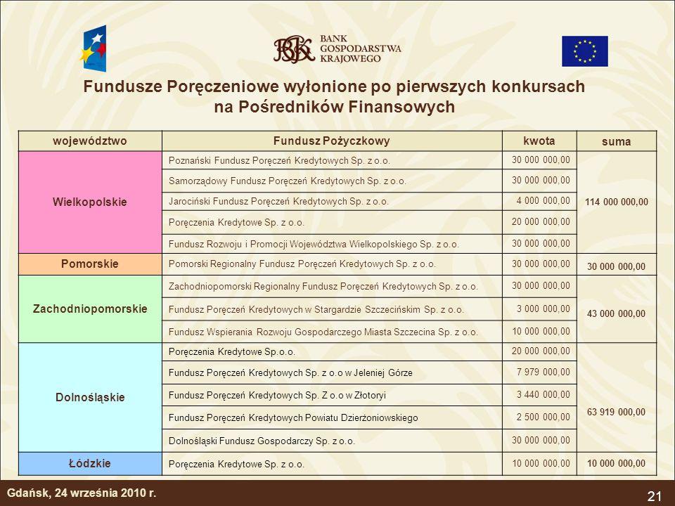 Fundusze Poręczeniowe wyłonione po pierwszych konkursach na Pośredników Finansowych