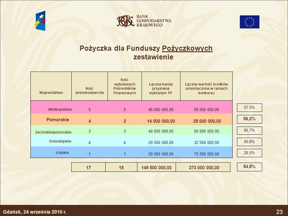 Pożyczka dla Funduszy Pożyczkowych zestawienie