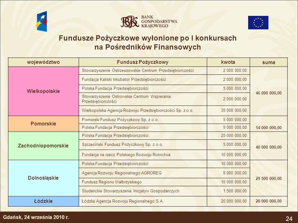 Fundusze Pożyczkowe wyłonione po I konkursach na Pośredników Finansowych