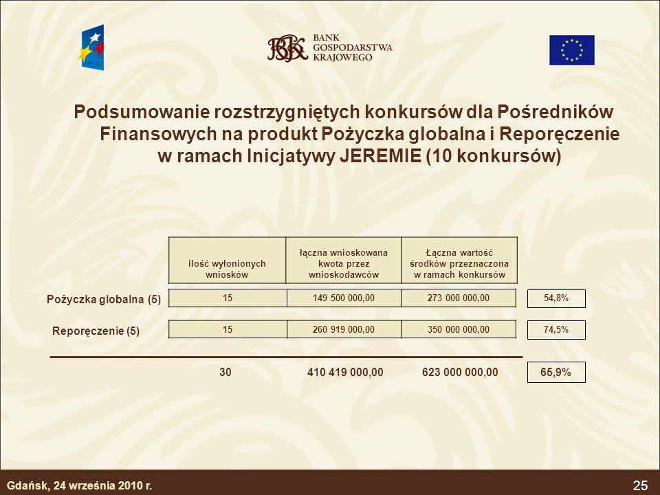 Podsumowanie rozstrzygniętych konkursów dla Pośredników Finansowych na produkt Pożyczka globalna i Reporęczenie w ramach Inicjatywy JEREMIE (10 konkursów)