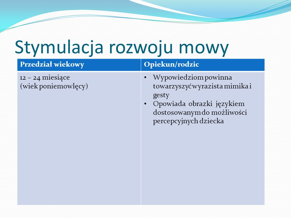 Stymulacja rozwoju mowy