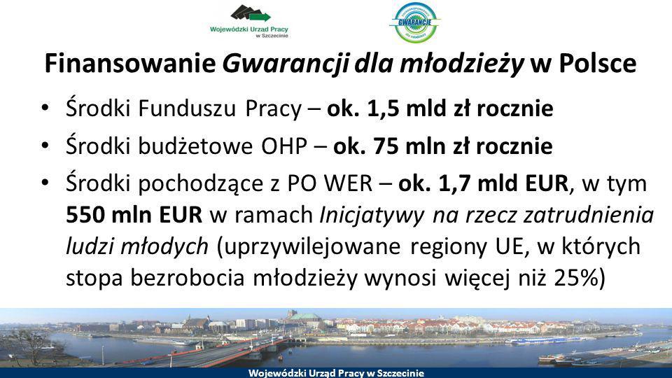 Finansowanie Gwarancji dla młodzieży w Polsce