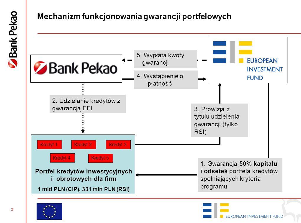 Korzyści dla partnerów (sektor publiczny, bank, przedsiębiorcy) kluczem do sukcesu zwrotnych instrumentów finansowych