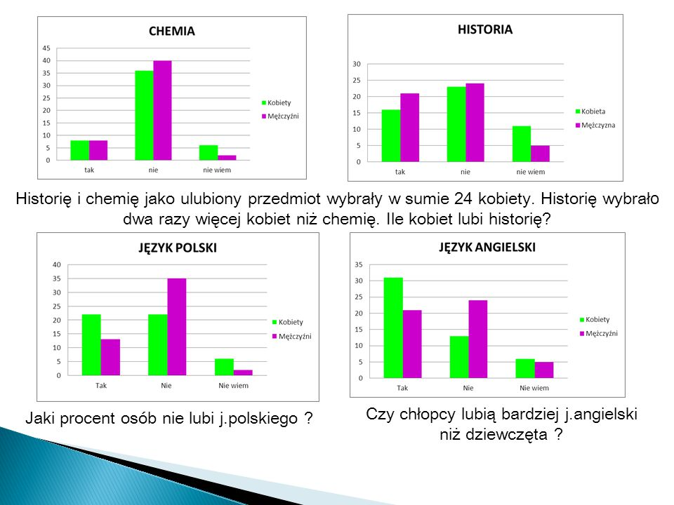 Jaki procent osób nie lubi j.polskiego