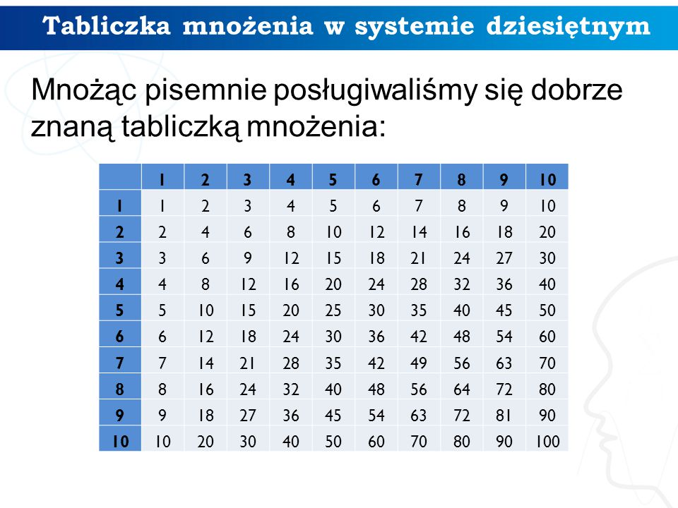 Tabliczka mnożenia w systemie dziesiętnym
