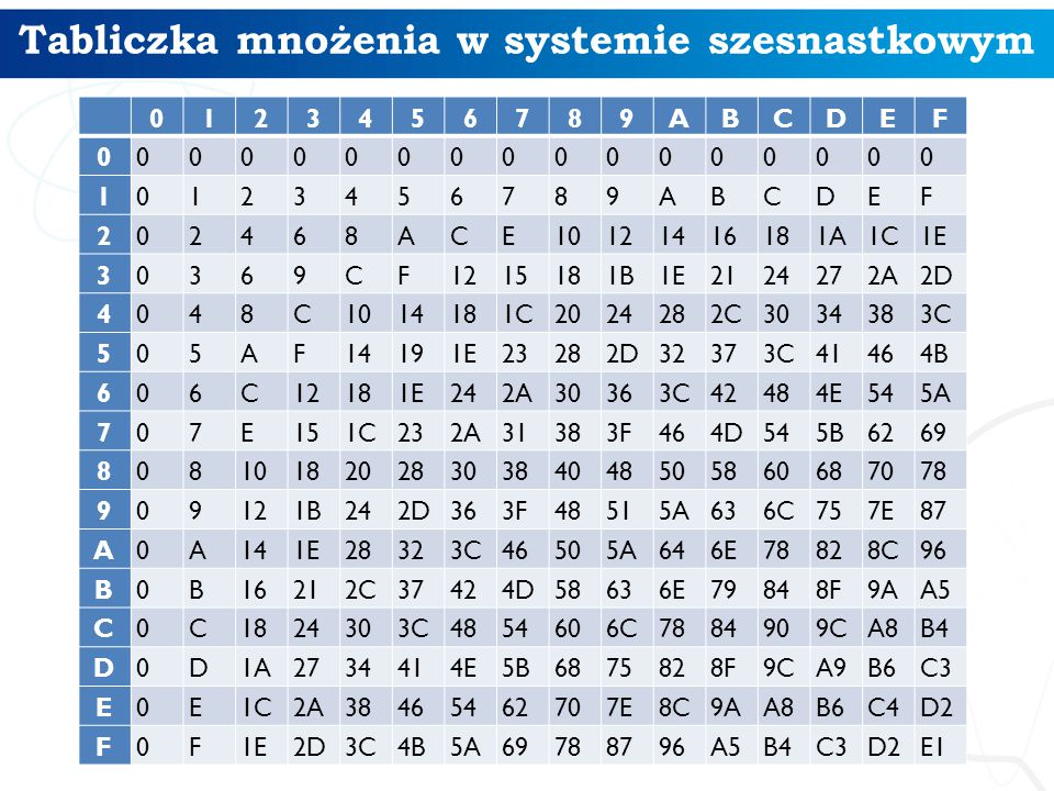 Tabliczka mnożenia w systemie szesnastkowym