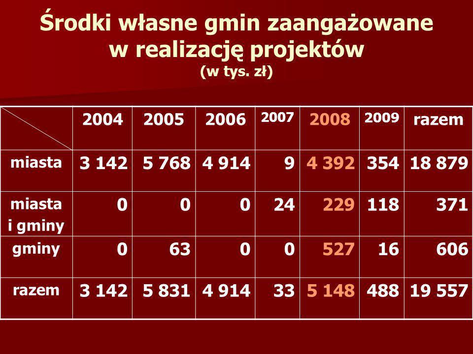 Środki własne gmin zaangażowane w realizację projektów (w tys. zł)