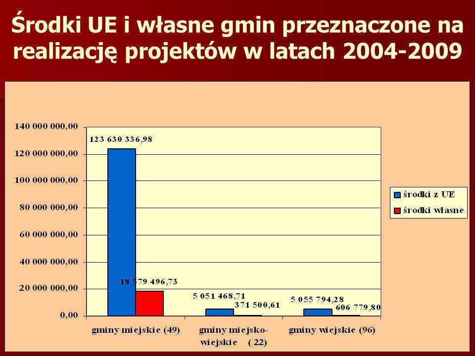 Środki UE i własne gmin przeznaczone na realizację projektów w latach 2004-2009