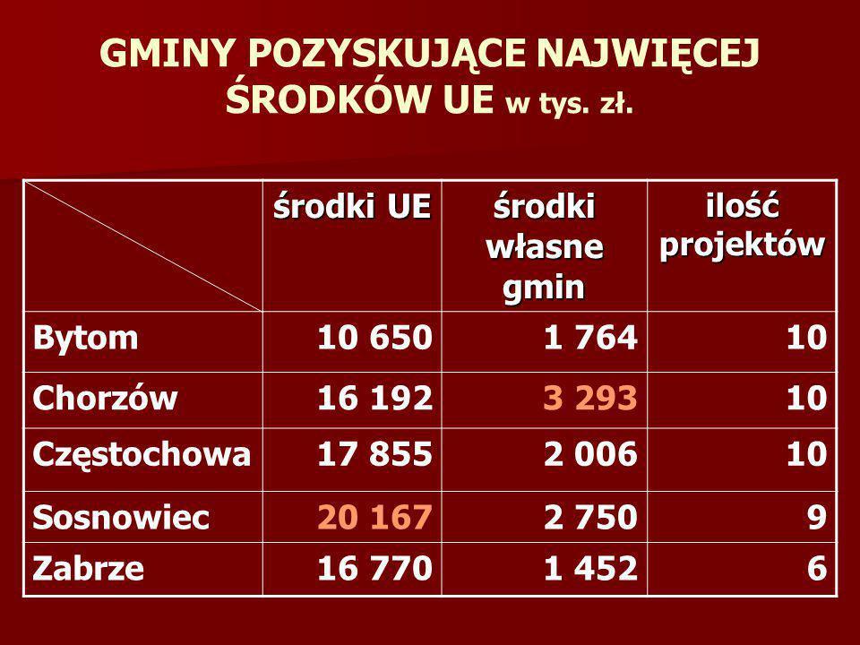 GMINY POZYSKUJĄCE NAJWIĘCEJ ŚRODKÓW UE w tys. zł.