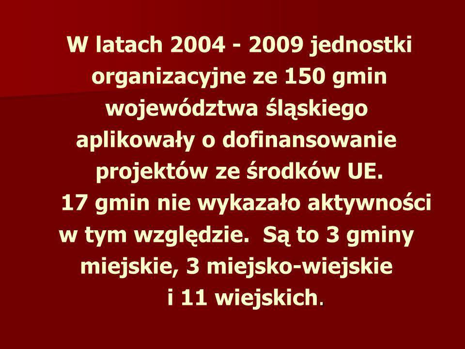 województwa śląskiego aplikowały o dofinansowanie