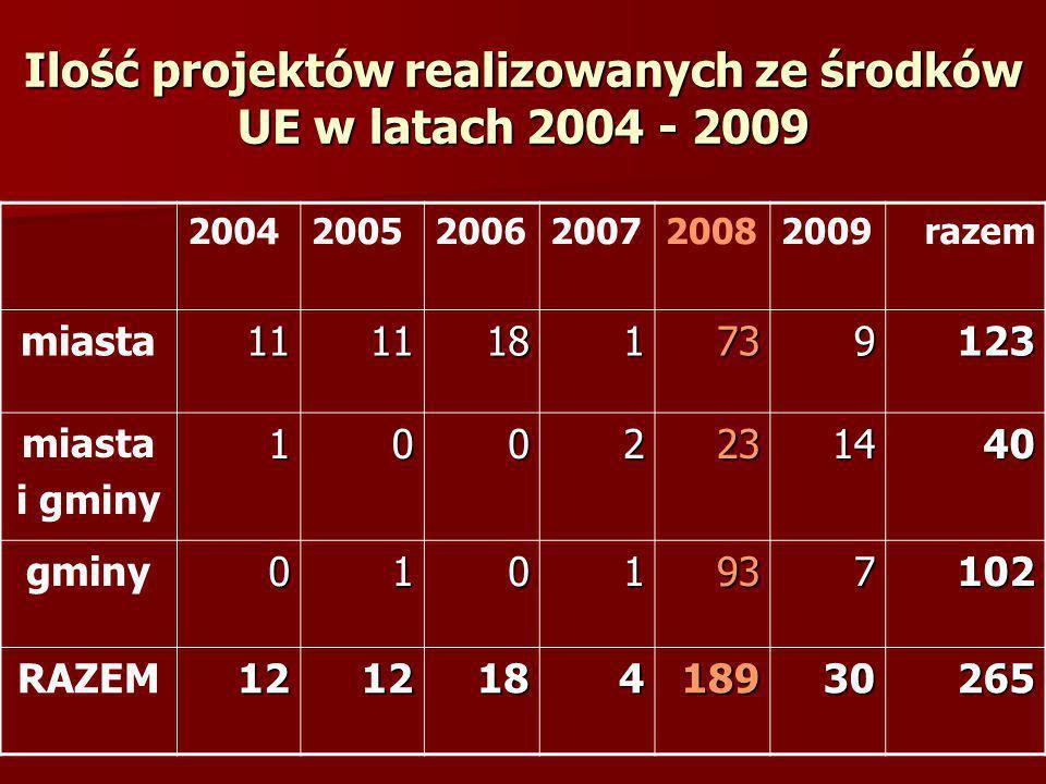 Ilość projektów realizowanych ze środków UE w latach 2004 - 2009