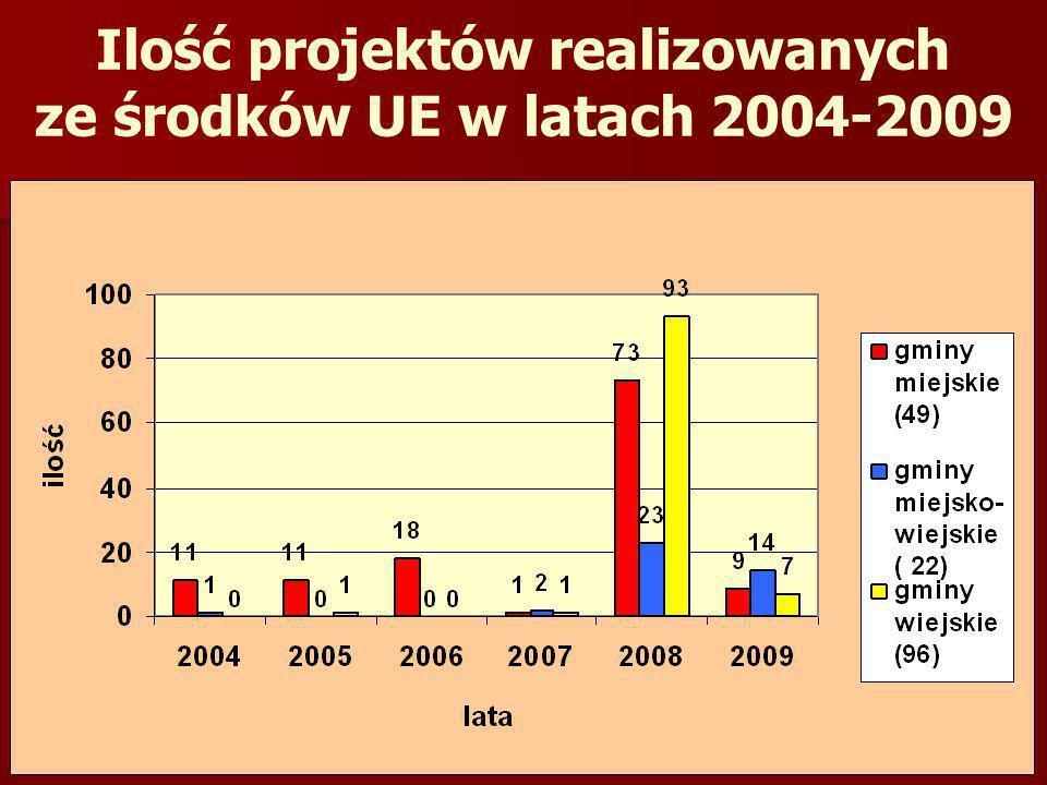 Ilość projektów realizowanych ze środków UE w latach 2004-2009