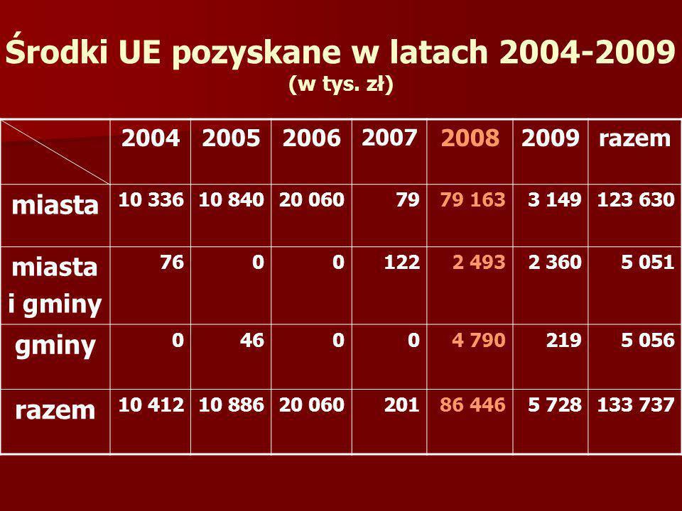 Środki UE pozyskane w latach 2004-2009 (w tys. zł)