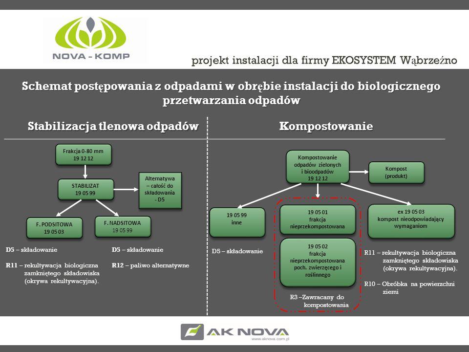 projekt instalacji dla firmy EKOSYSTEM Wąbrzeźno