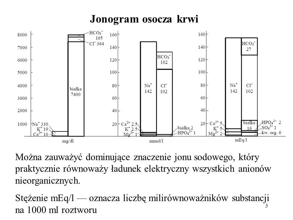 Jonogram osocza krwi
