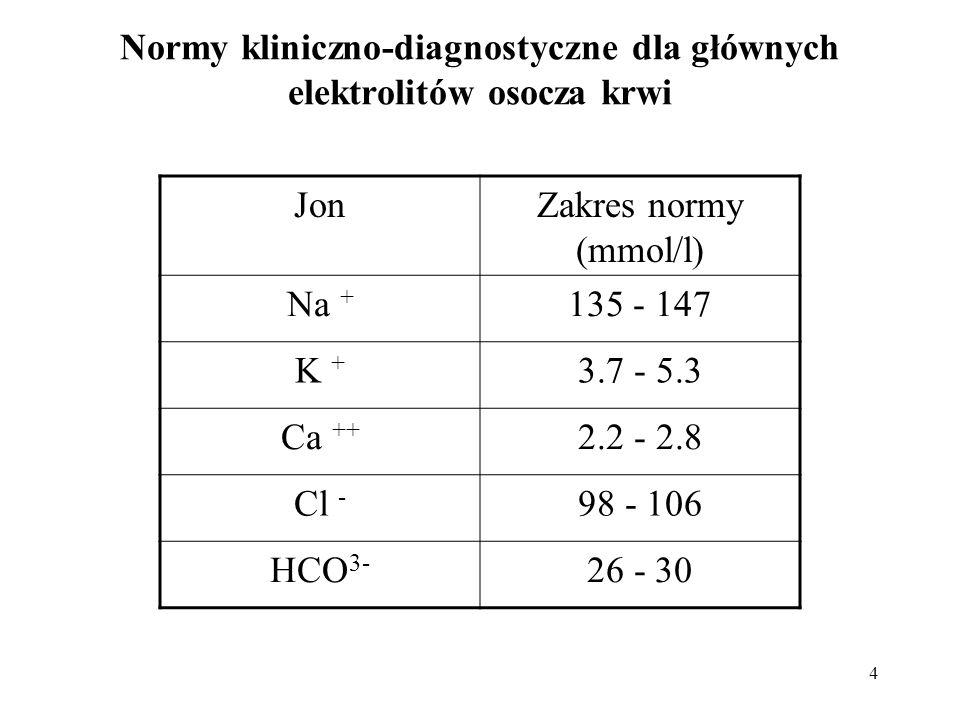 Normy kliniczno-diagnostyczne dla głównych elektrolitów osocza krwi