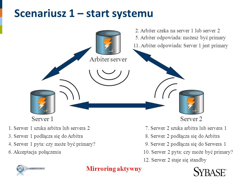 Scenariusz 1 – start systemu