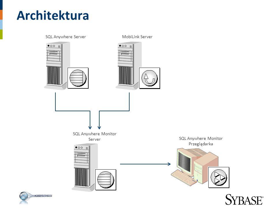 Architektura SQL Anywhere Server MobiLink Server