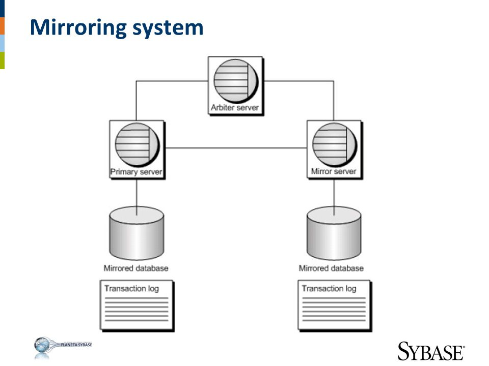 Mirroring system