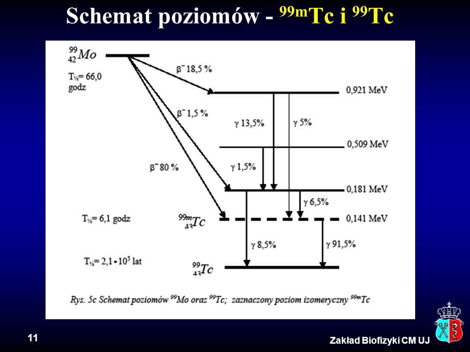 Schemat poziomów - 99mTc i 99Tc