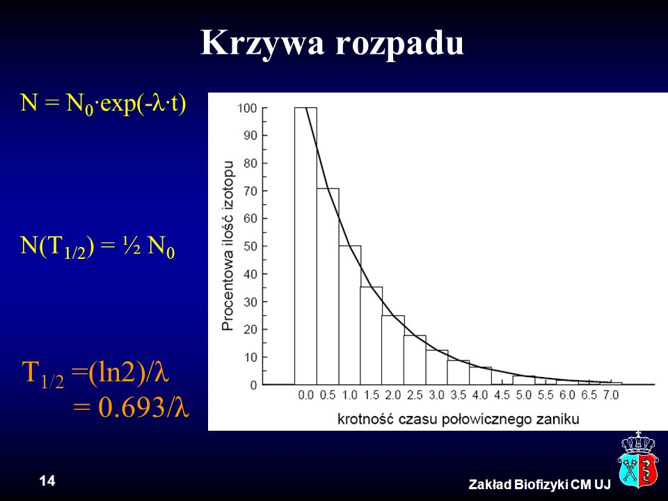 Krzywa rozpadu T1/2 =(ln2)/λ = 0.693/λ N = N0·exp(-λ·t) N(T1/2) = ½ N0