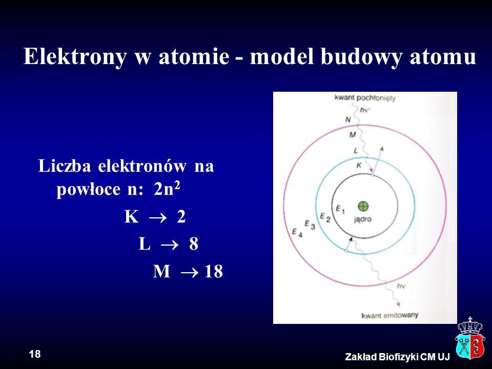 Elektrony w atomie - model budowy atomu