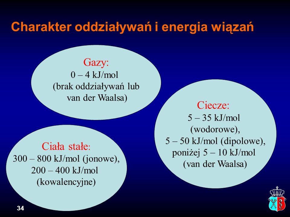 Charakter oddziaływań i energia wiązań