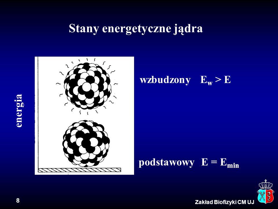 Stany energetyczne jądra