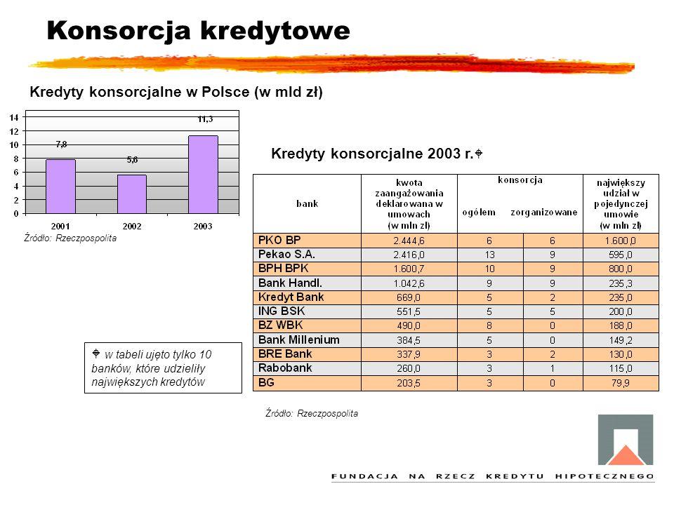 Konsorcja kredytowe Kredyty konsorcjalne w Polsce (w mld zł)