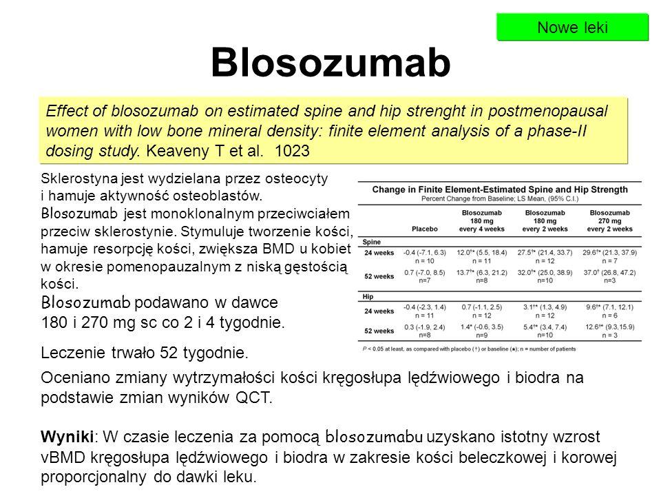 Nowe leki Blosozumab.