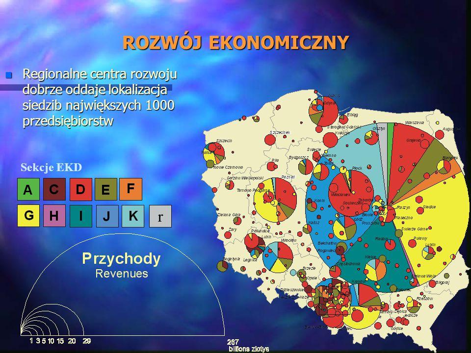 ROZWÓJ EKONOMICZNY Regionalne centra rozwoju dobrze oddaje lokalizacja siedzib największych 1000 przedsiębiorstw.