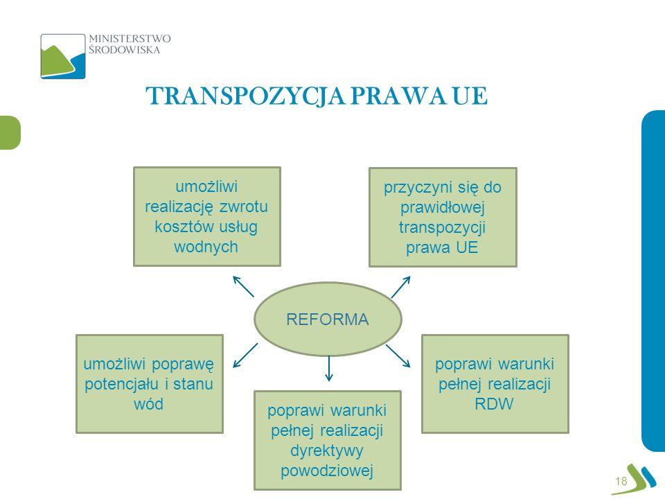TRANSPOZYCJA PRAWA UE umożliwi realizację zwrotu kosztów usług wodnych