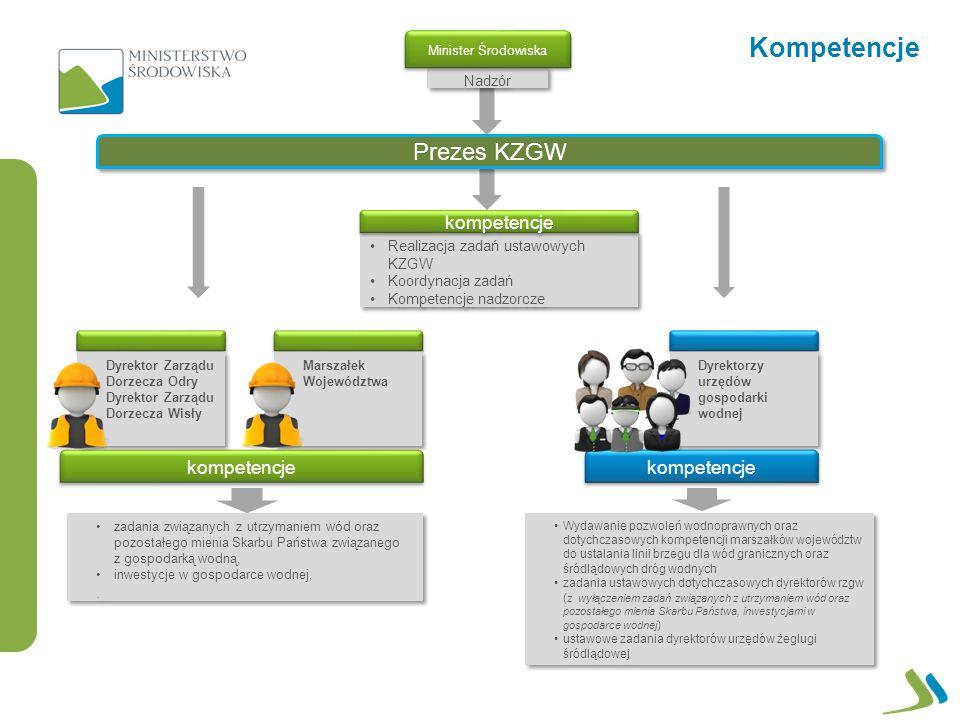 Kompetencje Prezes KZGW kompetencje kompetencje kompetencje . Nadzór