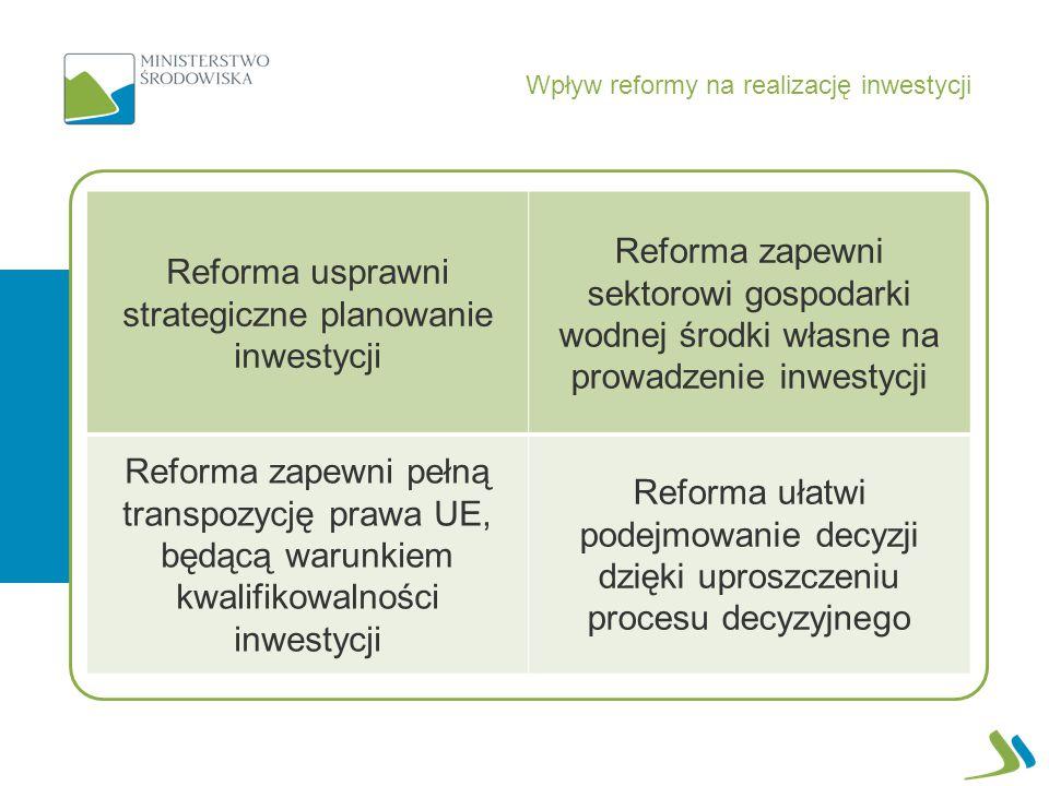 Wpływ reformy na realizację inwestycji