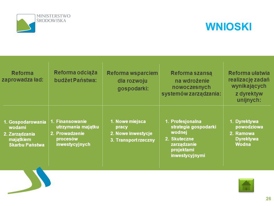 WNIOSKI Reforma zaprowadza ład: Reforma odciąża budżet Państwa: