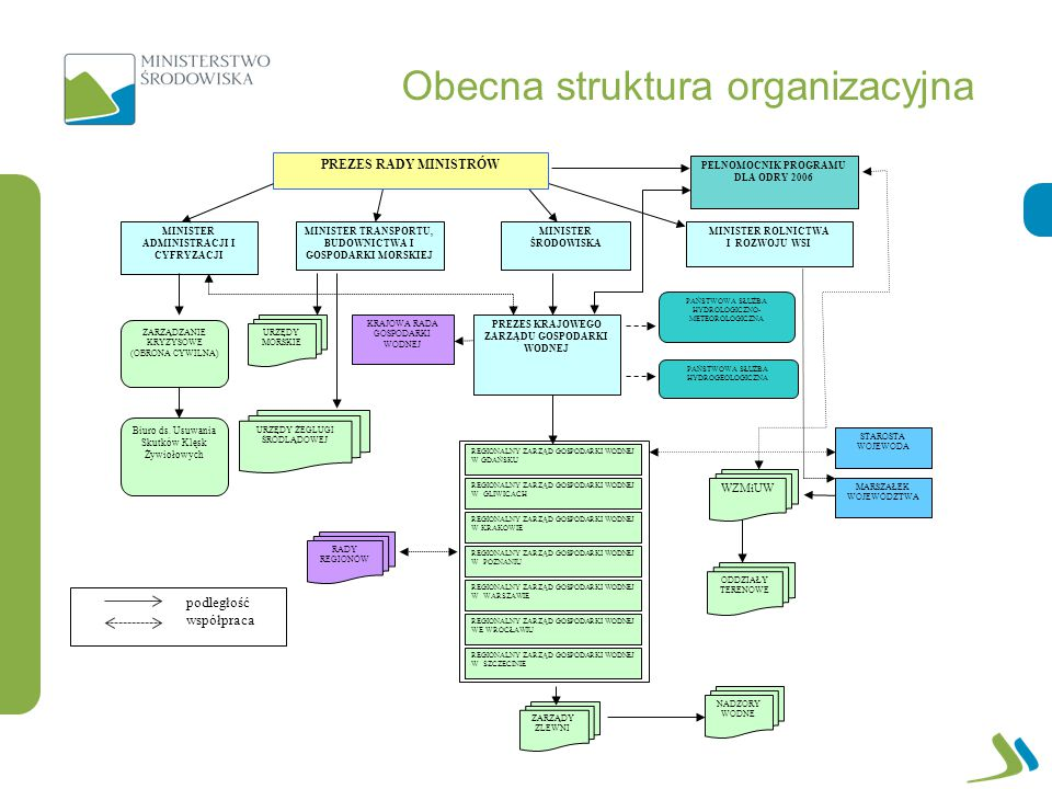 Obecna struktura organizacyjna