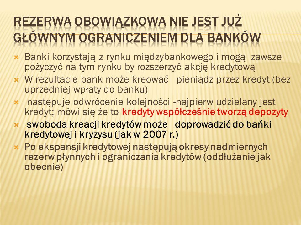 Rezerwa obowiązkowa nie jest już głównym ograniczeniem dla banków