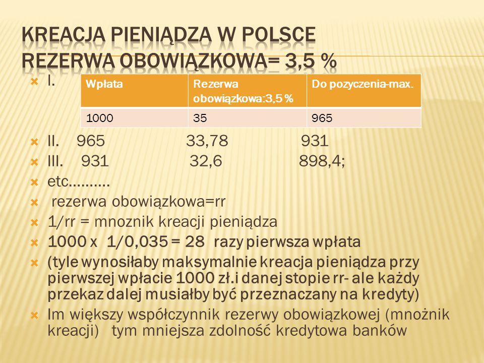 Kreacja pieniądza w Polsce rezerwa obowiązkowa= 3,5 %