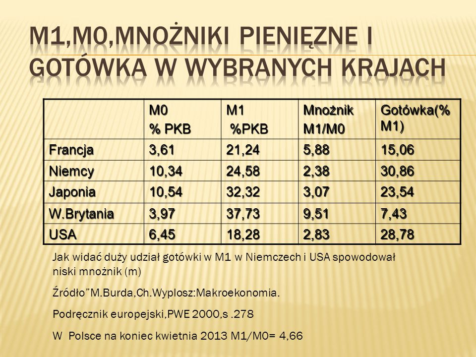 M1,M0,mnożniki pienięzne i gotówka w wybranych krajach