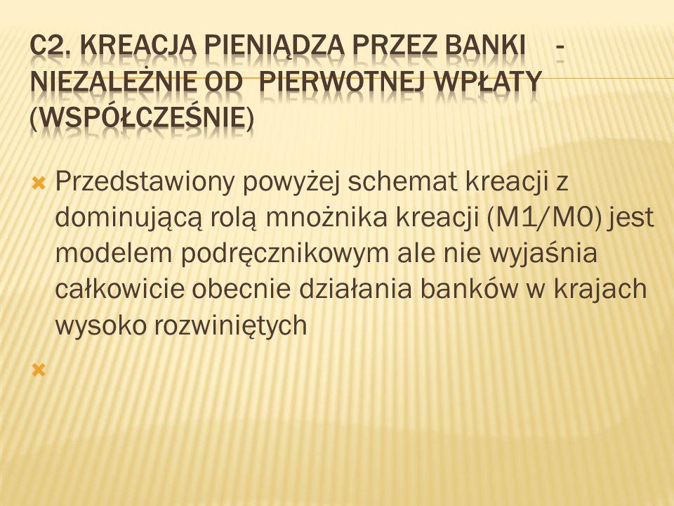 C2. Kreacja pieniądza przez banki -niezależnie od pierwotnej wpłaty (wsPółcześnie)