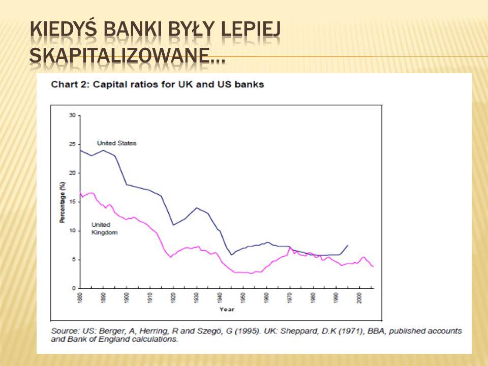 Kiedyś banki były lepiej skapitalizowane…